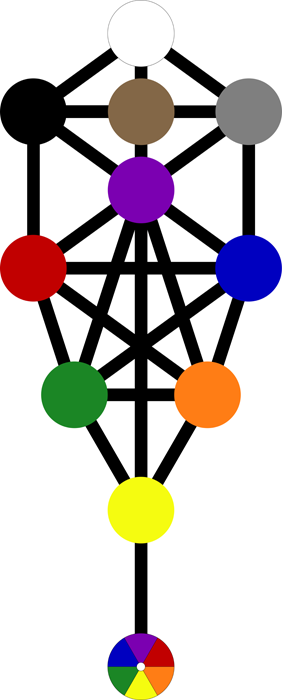 Attributions of color to the Sephiroth, Attributions of color to the Kabbalah, Thelemic Kabala, Sephiroth, Cabala, Kabbala, Qabalah, Tarot