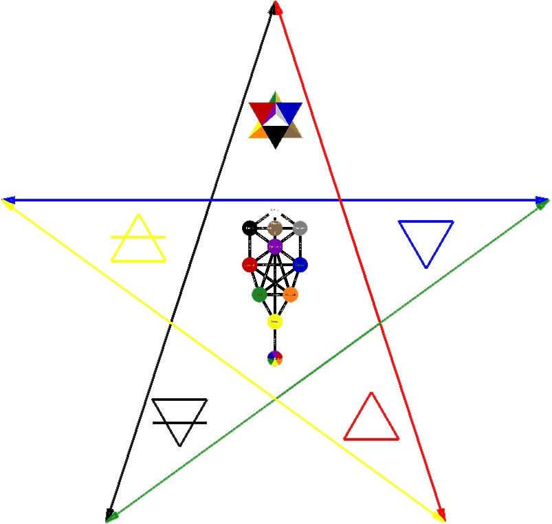 4 Elements and Spirit